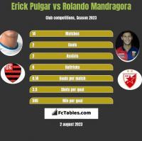Erick Pulgar vs Rolando Mandragora h2h player stats