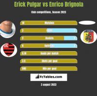 Erick Pulgar vs Enrico Brignola h2h player stats