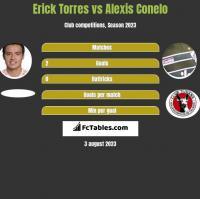 Erick Torres vs Alexis Conelo h2h player stats