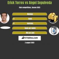 Erick Torres vs Angel Sepulveda h2h player stats