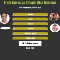 Erick Torres vs Antonio Rios Martinez h2h player stats