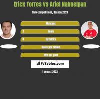 Erick Torres vs Ariel Nahuelpan h2h player stats