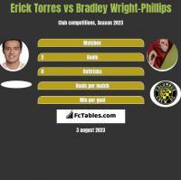 Erick Torres vs Bradley Wright-Phillips h2h player stats