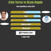 Erick Torres vs Bryan Angulo h2h player stats