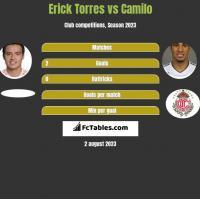 Erick Torres vs Camilo h2h player stats