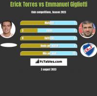 Erick Torres vs Emmanuel Gigliotti h2h player stats