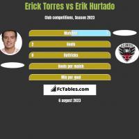 Erick Torres vs Erik Hurtado h2h player stats
