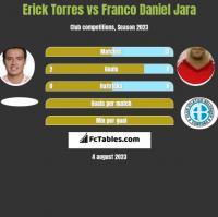 Erick Torres vs Franco Daniel Jara h2h player stats