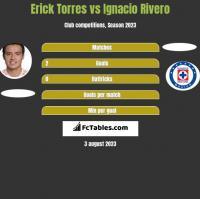 Erick Torres vs Ignacio Rivero h2h player stats