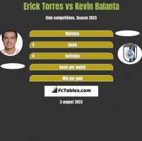 Erick Torres vs Kevin Balanta h2h player stats