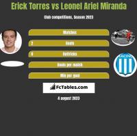 Erick Torres vs Leonel Ariel Miranda h2h player stats