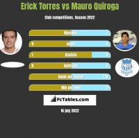 Erick Torres vs Mauro Quiroga h2h player stats
