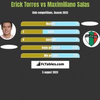 Erick Torres vs Maximiliano Salas h2h player stats