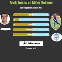 Erick Torres vs Miller Bolanos h2h player stats