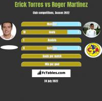 Erick Torres vs Roger Martinez h2h player stats