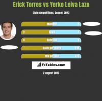 Erick Torres vs Yerko Leiva Lazo h2h player stats