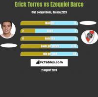 Erick Torres vs Ezequiel Barco h2h player stats