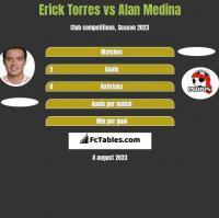 Erick Torres vs Alan Medina h2h player stats