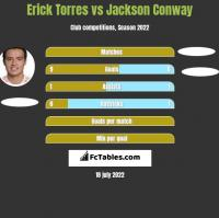 Erick Torres vs Jackson Conway h2h player stats