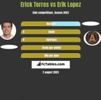 Erick Torres vs Erik Lopez h2h player stats