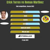 Erick Torres vs Roman Martinez h2h player stats