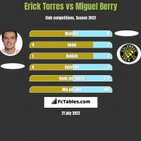 Erick Torres vs Miguel Berry h2h player stats