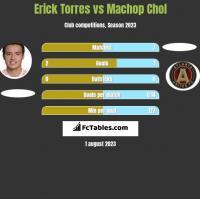 Erick Torres vs Machop Chol h2h player stats