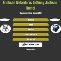 Erickson Gallardo vs Anthony Jackson-Hamel h2h player stats