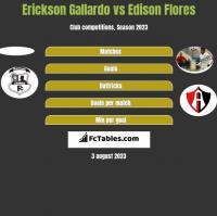 Erickson Gallardo vs Edison Flores h2h player stats