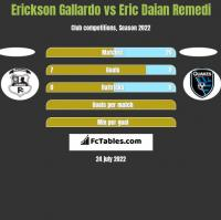 Erickson Gallardo vs Eric Daian Remedi h2h player stats