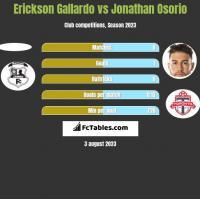 Erickson Gallardo vs Jonathan Osorio h2h player stats