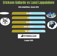 Erickson Gallardo vs Lassi Lappalainen h2h player stats