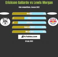 Erickson Gallardo vs Lewis Morgan h2h player stats