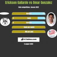 Erickson Gallardo vs Omar Gonzalez h2h player stats