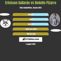 Erickson Gallardo vs Rodolfo Pizarro h2h player stats