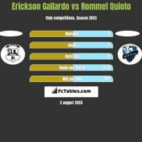 Erickson Gallardo vs Rommel Quioto h2h player stats