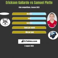 Erickson Gallardo vs Samuel Piette h2h player stats