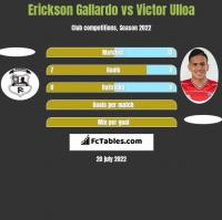 Erickson Gallardo vs Victor Ulloa h2h player stats