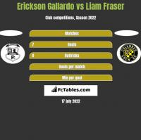 Erickson Gallardo vs Liam Fraser h2h player stats