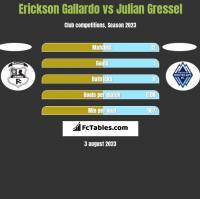 Erickson Gallardo vs Julian Gressel h2h player stats