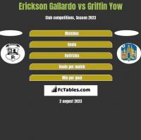 Erickson Gallardo vs Griffin Yow h2h player stats