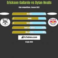 Erickson Gallardo vs Dylan Nealis h2h player stats