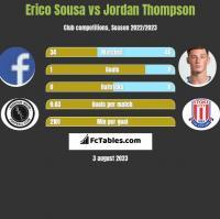 Erico Sousa vs Jordan Thompson h2h player stats