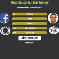 Erico Sousa vs Liam Feeney h2h player stats