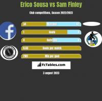 Erico Sousa vs Sam Finley h2h player stats