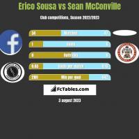 Erico Sousa vs Sean McConville h2h player stats