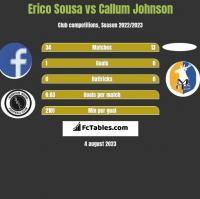 Erico Sousa vs Callum Johnson h2h player stats