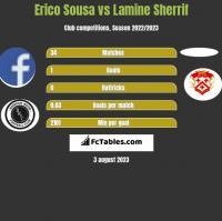 Erico Sousa vs Lamine Sherrif h2h player stats