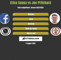 Erico Sousa vs Joe Pritchard h2h player stats