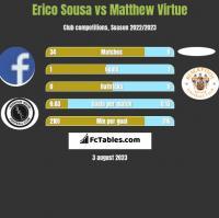 Erico Sousa vs Matthew Virtue h2h player stats